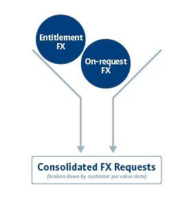 Consolidated FX requests are broken down by customer per value date.